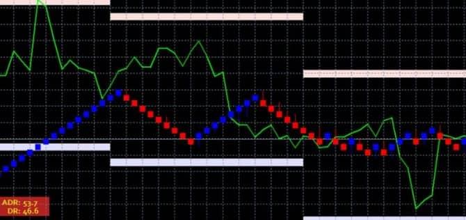 Индикатор ADR и стратегия Renko Swing