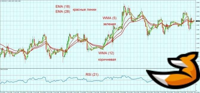 Скользящая экспоненциальная средняя - стратегия торговли с RSI