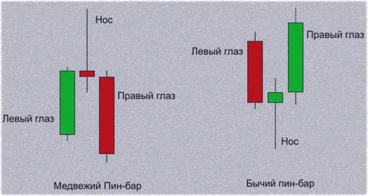 Индикатор BSU для поиска пин-баров