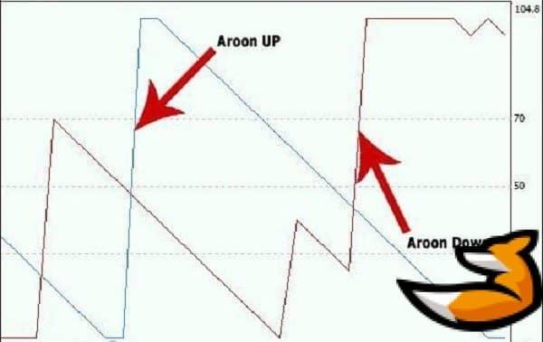 Aroon mt4 на графике