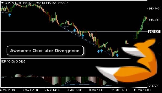Awesome oscillator divergence