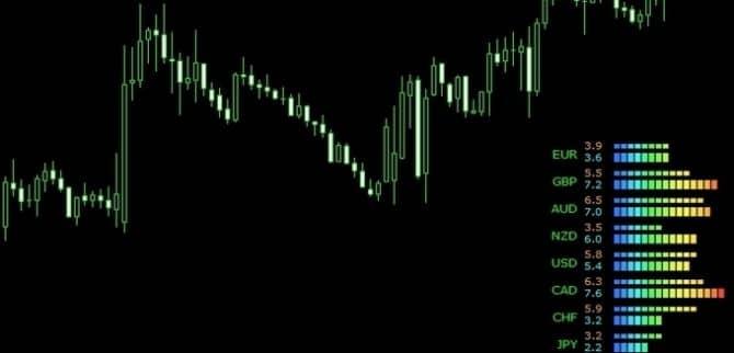 Как определить силу валюты