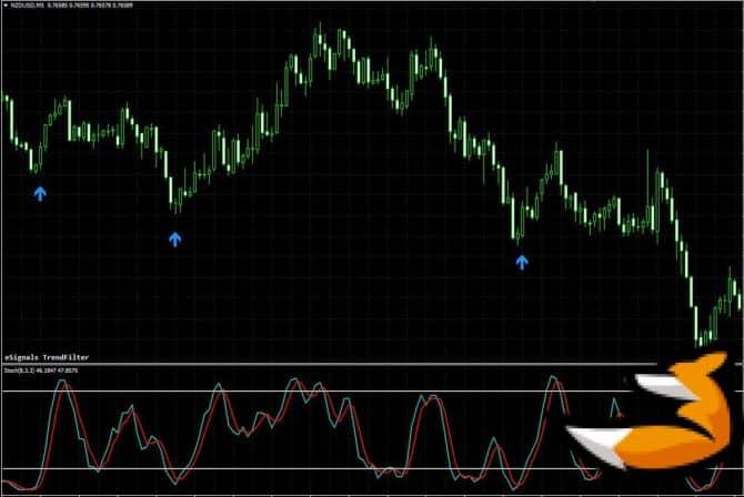 Esignals trendfilter – индикатор поиска разворотных сигналов