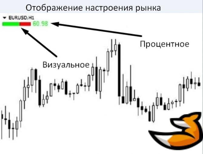 Настроение рынка форекс