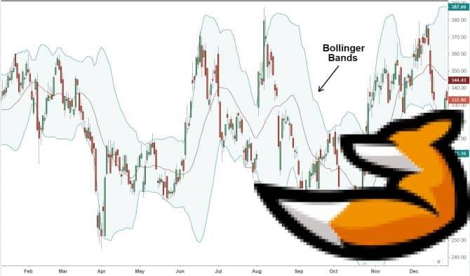 Стабильная торговая стратегия по Bollinger Bands и Fractals