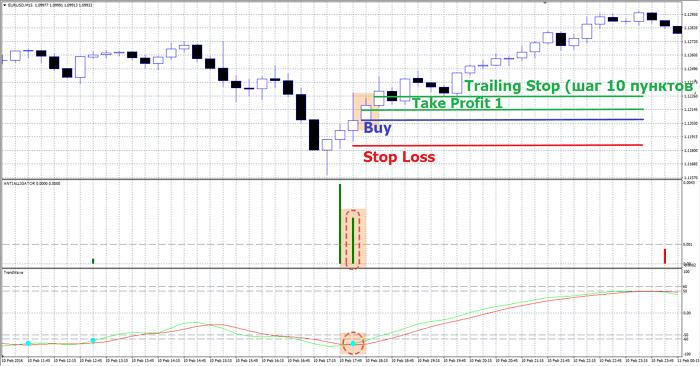 торговля против тренда: стратегия на откате