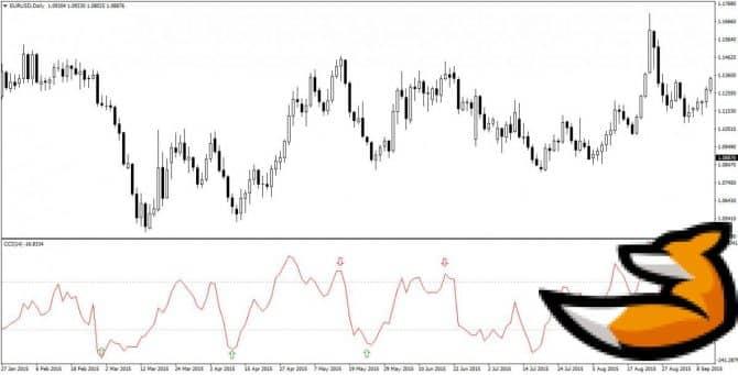 Commodity Channel Index - индикатор волатильности в пунктах