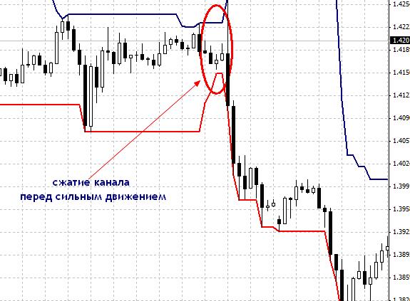 Donchian Channel стратегия торговли
