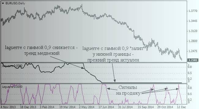 Два индикатора Лаггера на одном графике