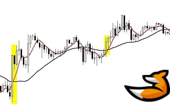 Индикатор sma - стратегия торговли