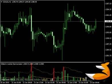 Elders's Market Thermometer - индикатор волатильности форекс внутри дня