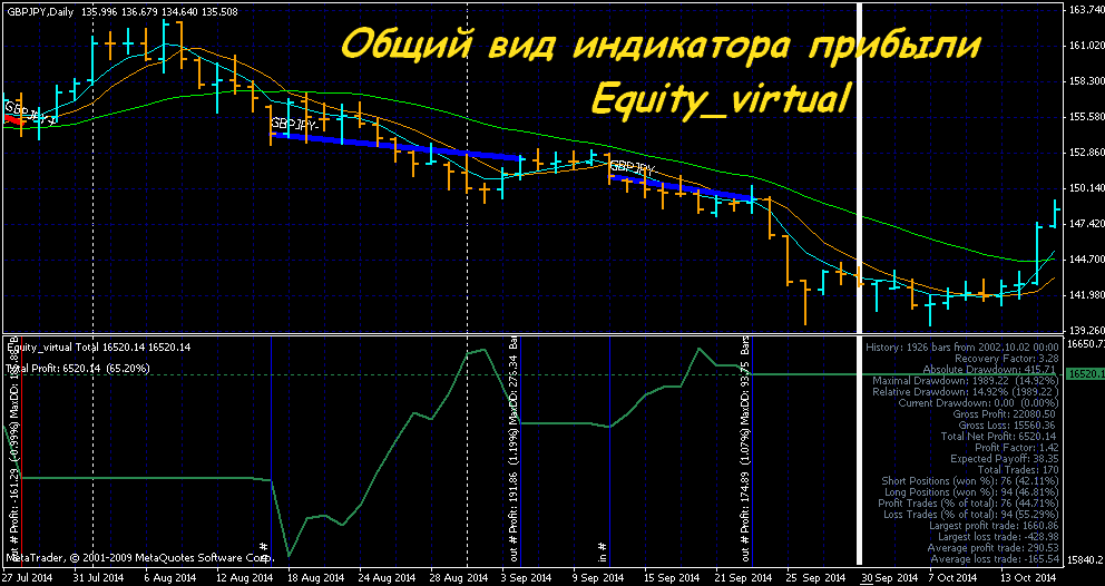 Индикатор, показывающий прибыль на графике