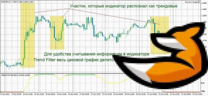 Trend filter – индикатор фильтрации тренда