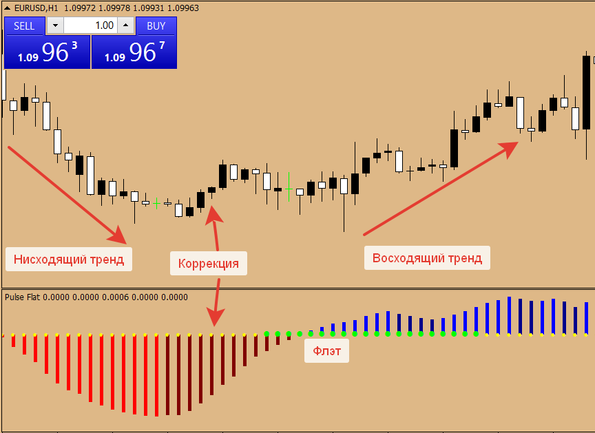 Индикатор Pulse flat на графике
