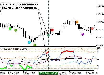 rsi alert – индикатор для форекс