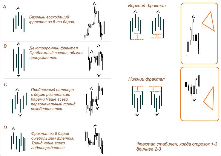 Фрактальный анализ рынка