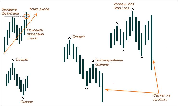 Фрактальный анализ рынков