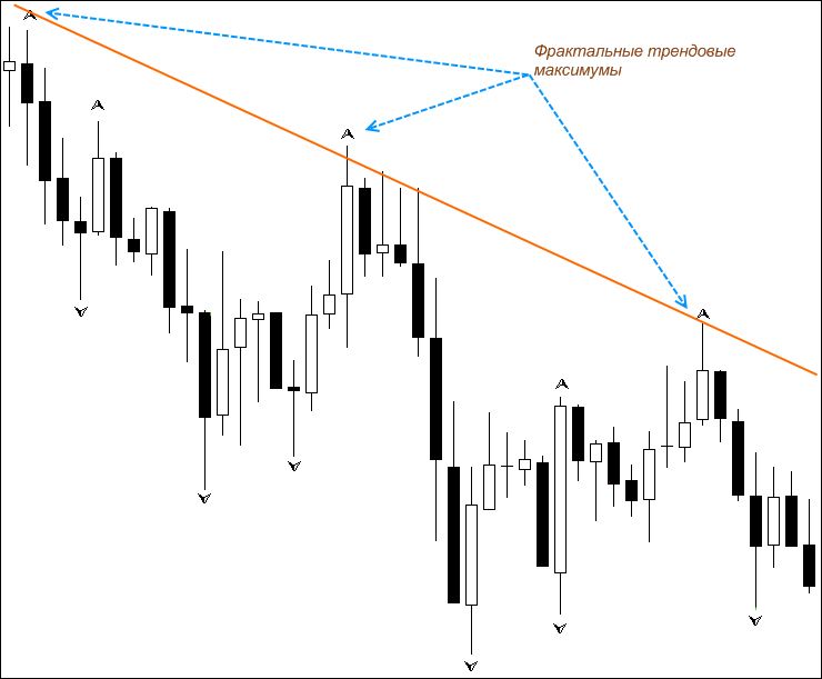 Фрактальный анализ рынка форекс