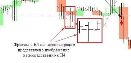 Индикатор на основе фракталов
