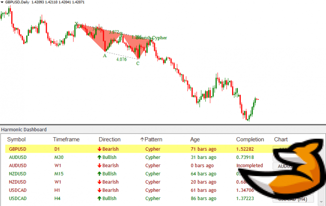 Dashboard – индикатор Price action для мт4
