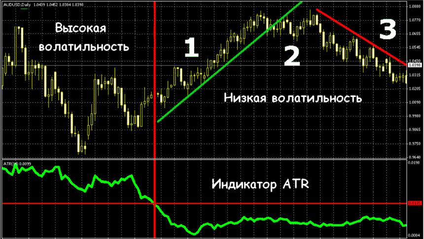 Индикатор ATR: как пользоваться