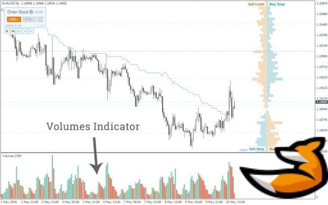 Индикатор объема торгов вертикального типа