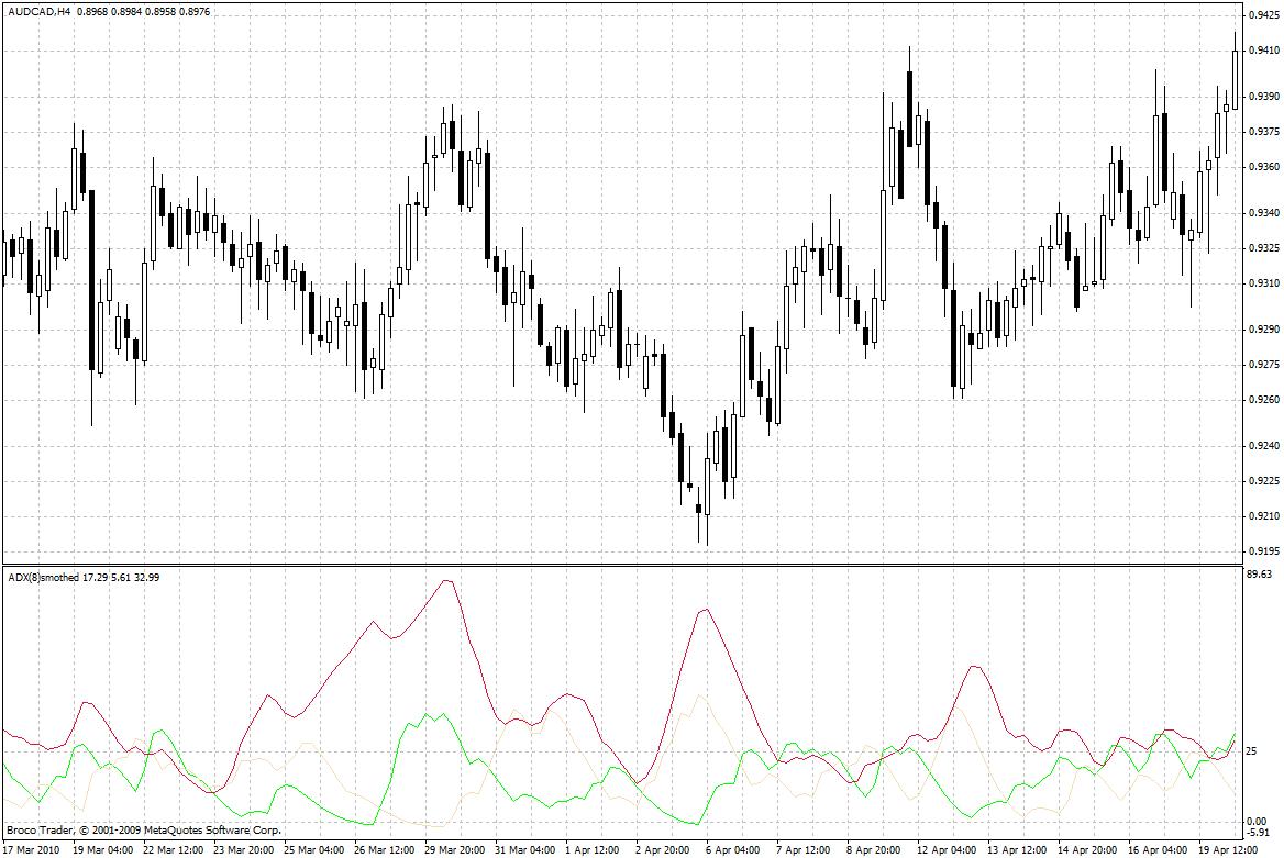 Индикатор adx -сигналы