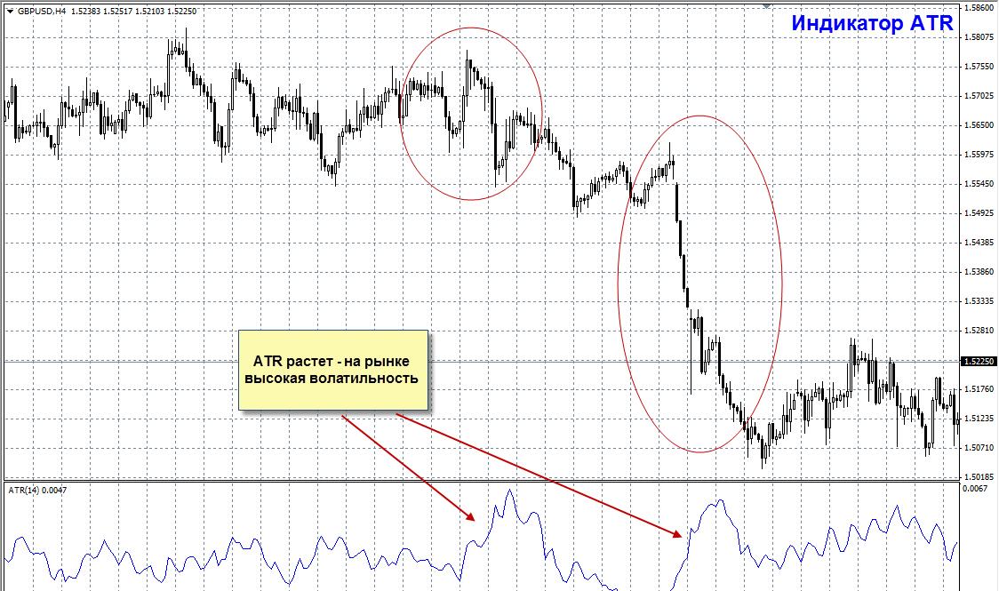 Форекс-индикатор ATR