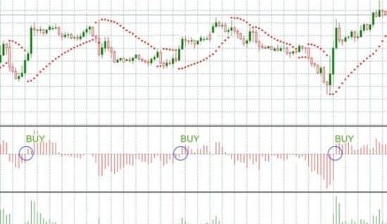 Индикатор bulls power и параболик