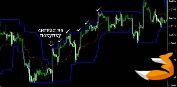Индикатор Donchian Channel