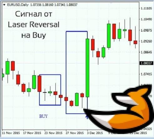 Индикатор Laser reversal