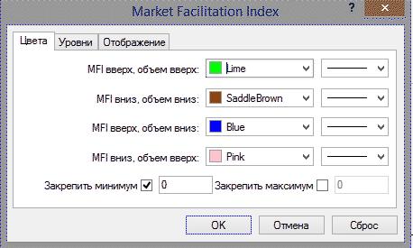 MFI – индикатор торговых объемов