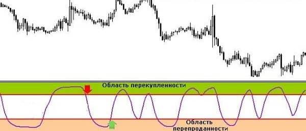 зоны перекупленности и перепроданности Schaff Trend Cycle