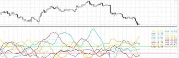 Индикатор силы валют в процентах