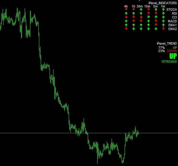Ipanel Indicators для форекс