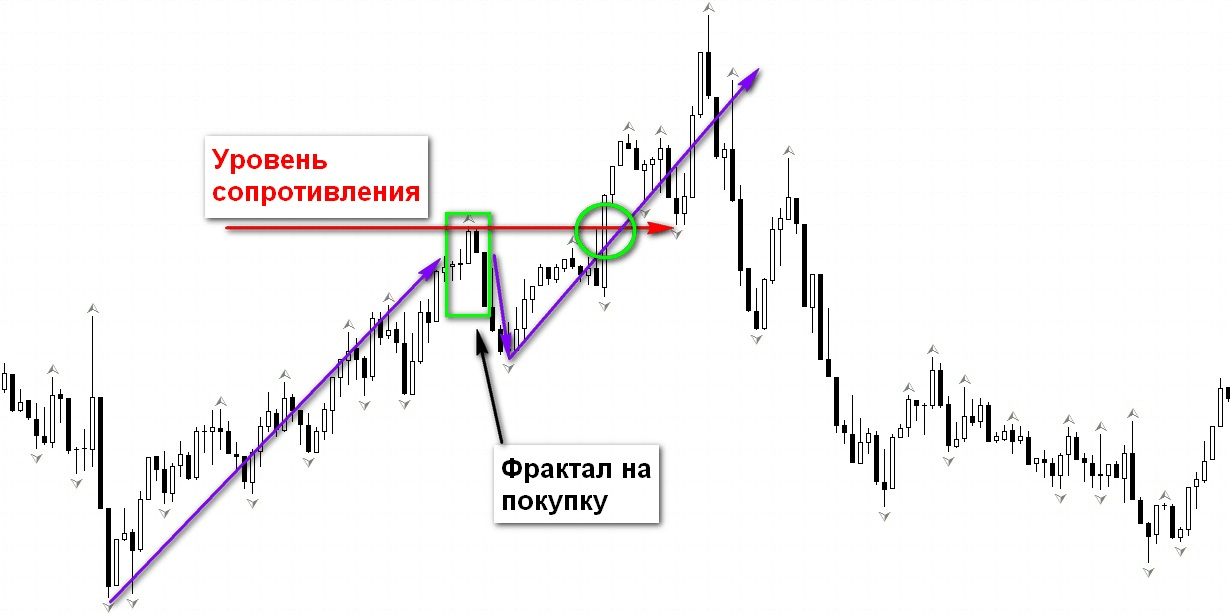 Фрактальный анализ финансовых рынков