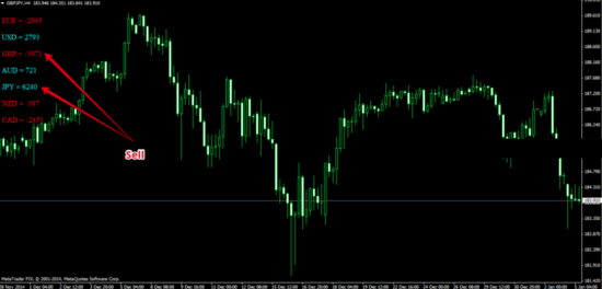 Индикатор силы валют Closed cycle fi