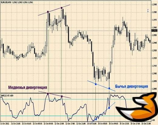 Какие сигналы дает индикатор wpr