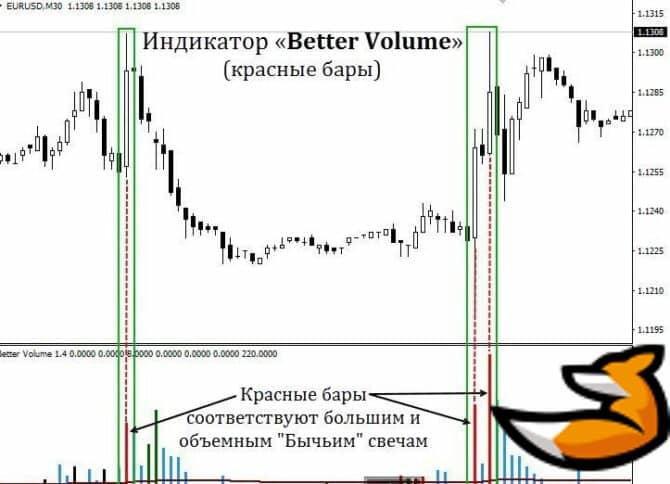 Описание индикатора better volume