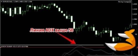 Стратегия по индикатору ADX