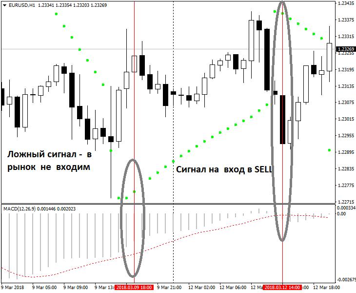 Стратегия parabolic + Macd