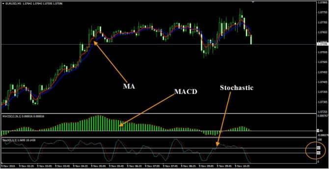 пример стратегии macd и стохастик