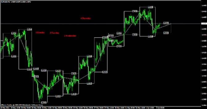 Индикатор максимума и минимума цены для мт4