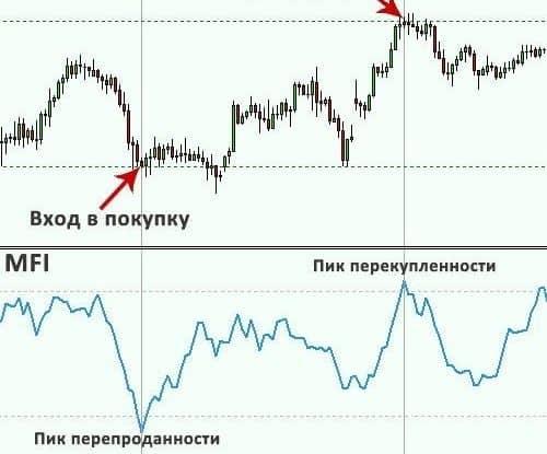 Индикатор Вильямса - MFI