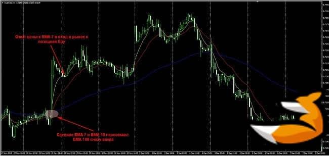 «Moving average» торговая стратегия на основе трех мувингов