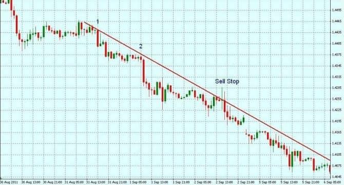 стратегия форекс без индикаторов по трендовым линиям