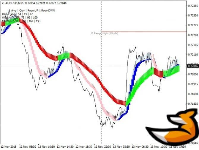 Noise free trading system - прибыльная торговая система форекс