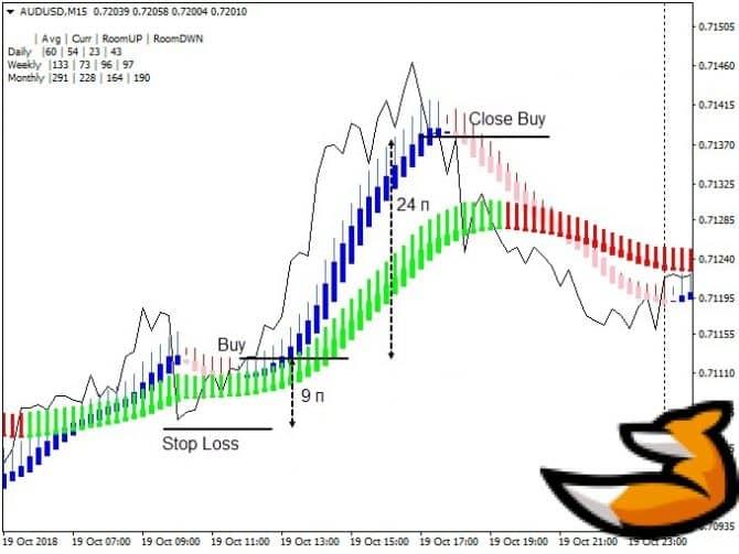 Noise free trading system - прибыльная торговая система форекс2