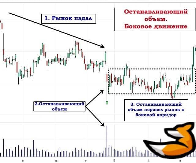 Метод vsa - мощный инструмент анализа рыночных объемов