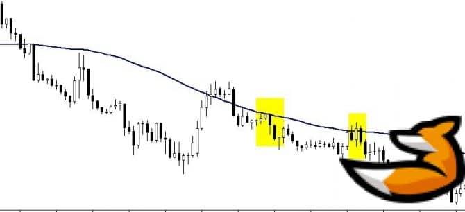 Торговля бинарными опционами по индикатору sma